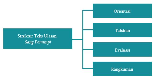Mengenali Struktur Teks Ulasan Sang Pemimpi Yuk Belajar
