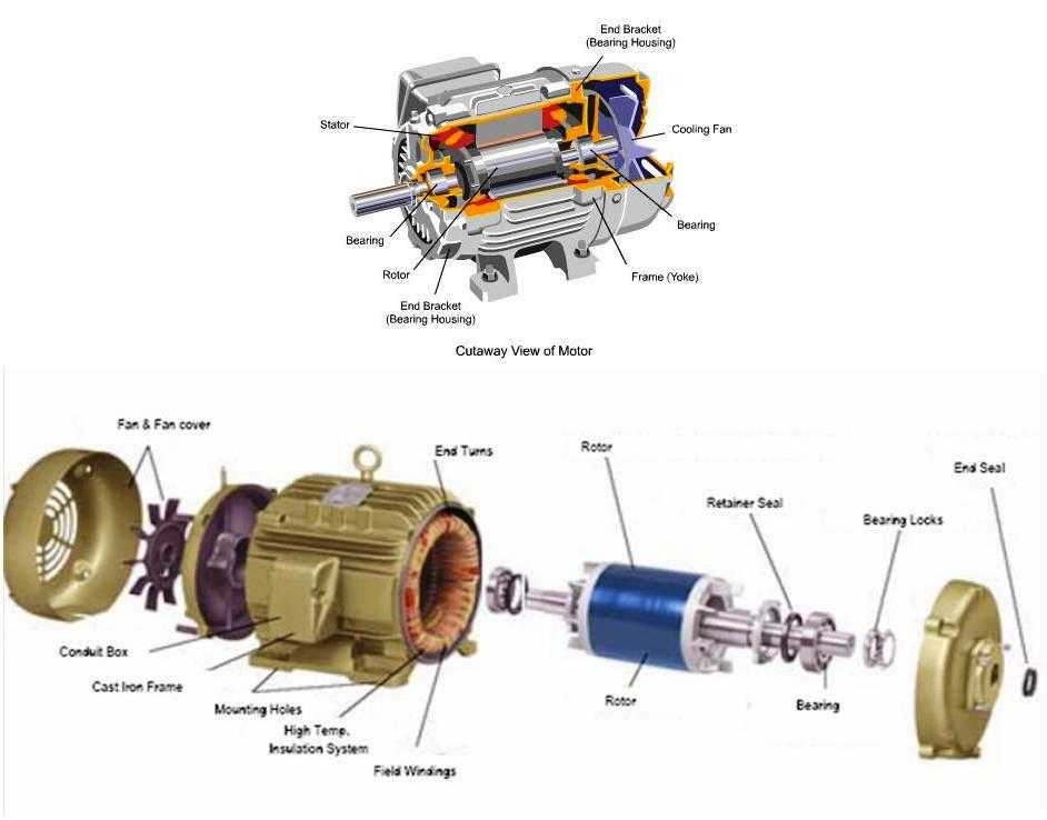 Introduction Of Ac Motors Its Classification And Basic Working Principle