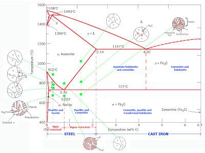 Transformasi diagram fasa fe fe3c pusat download dari diagram fase dapat diperoleh informasi penting lainnya seperti ccuart Choice Image