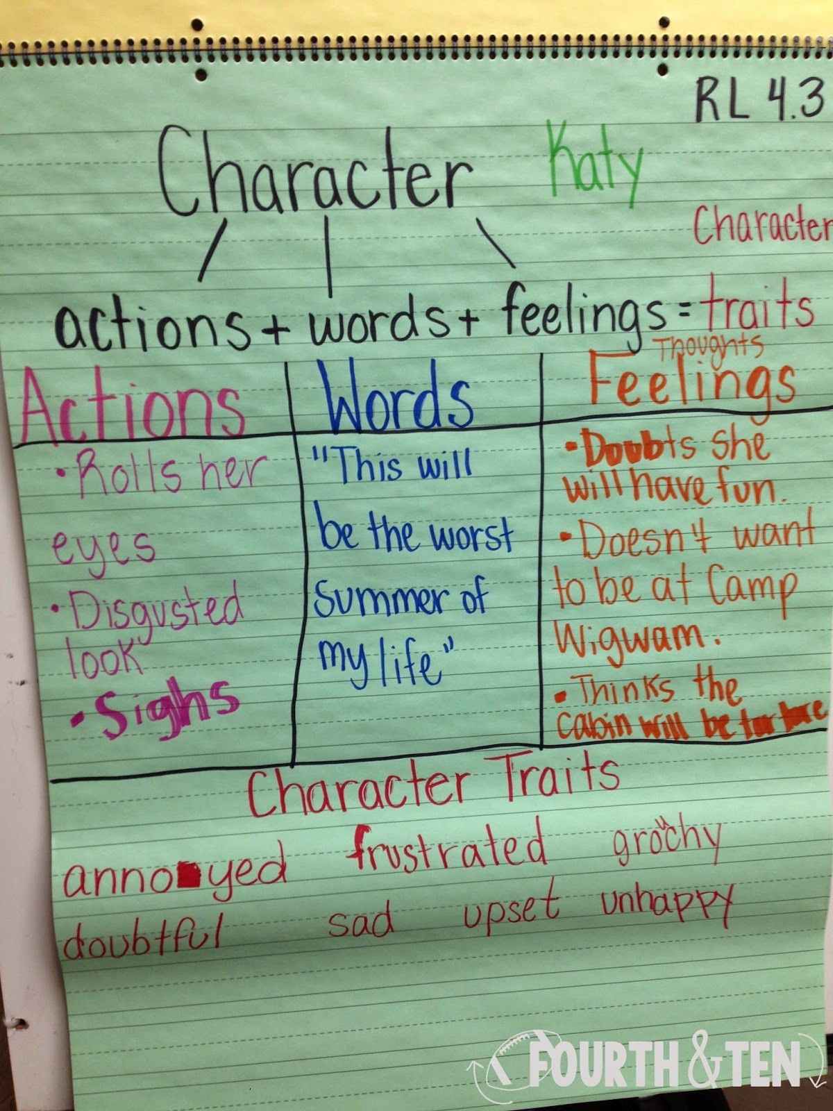 Fourth And Ten A Peek At Our Week Characterization And