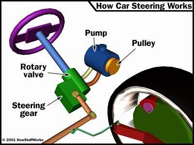 Gear Pump: Gear Pump Problems