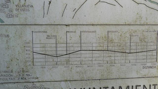 Panel con perfil de la ruta