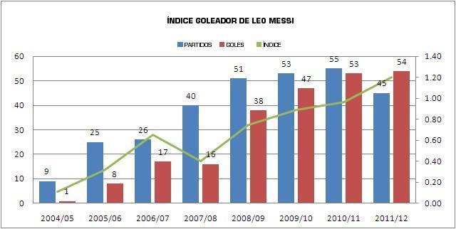 Estadísticas de Messi
