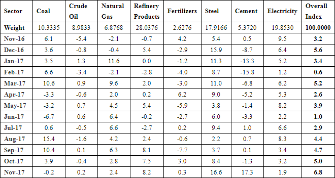 Index of Eight Core Industries of India