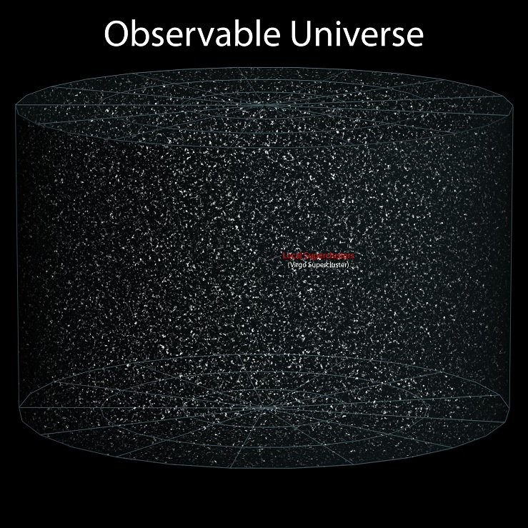 earth location in the universe - obervable universe