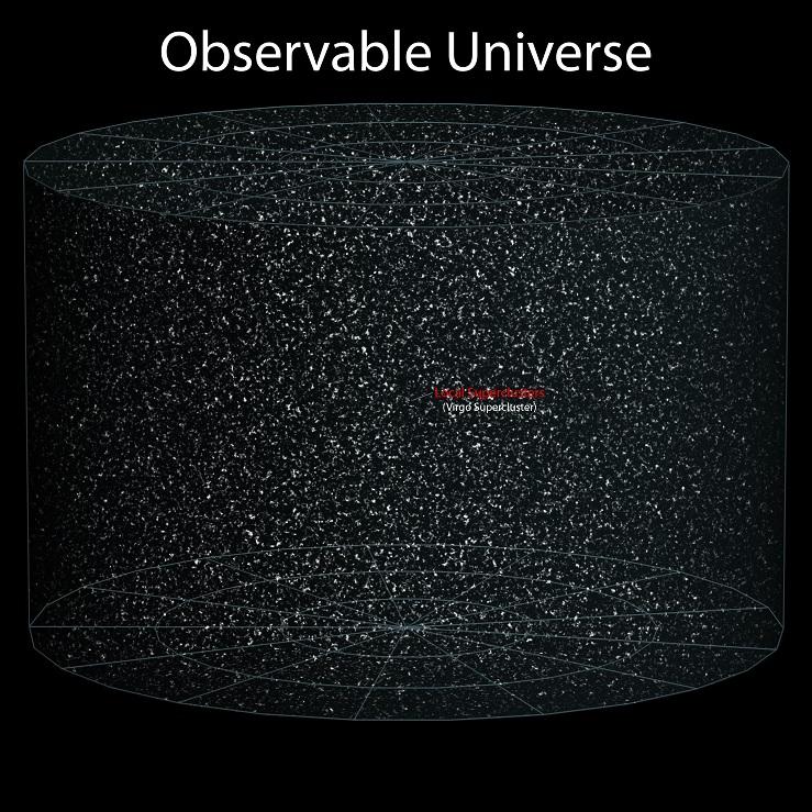 earth location in the universe - obervable universe