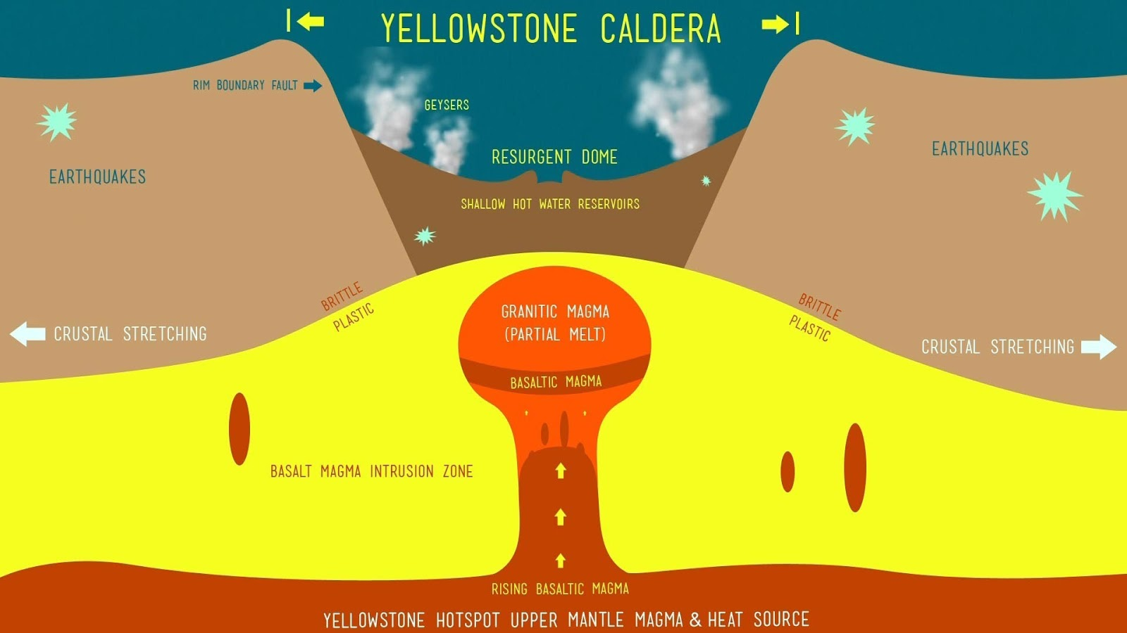 caldera volcano diagram molecular orbital for cl2 study challenges widely accepted theory of yellowstone