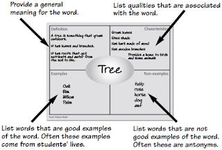 Diagram Frayer diagaram yang diajarkan di SD Kelas  Diagram Freyer, Pengertian, Contoh dan Kegunaan Bagi Guru