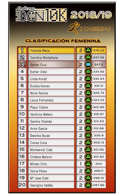 ChallengeBCN10K  2018/19 - 2 carreras Clasificación Femenina