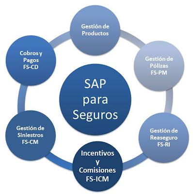 Gestión de incentivos y comisiones SAP FS-ICM