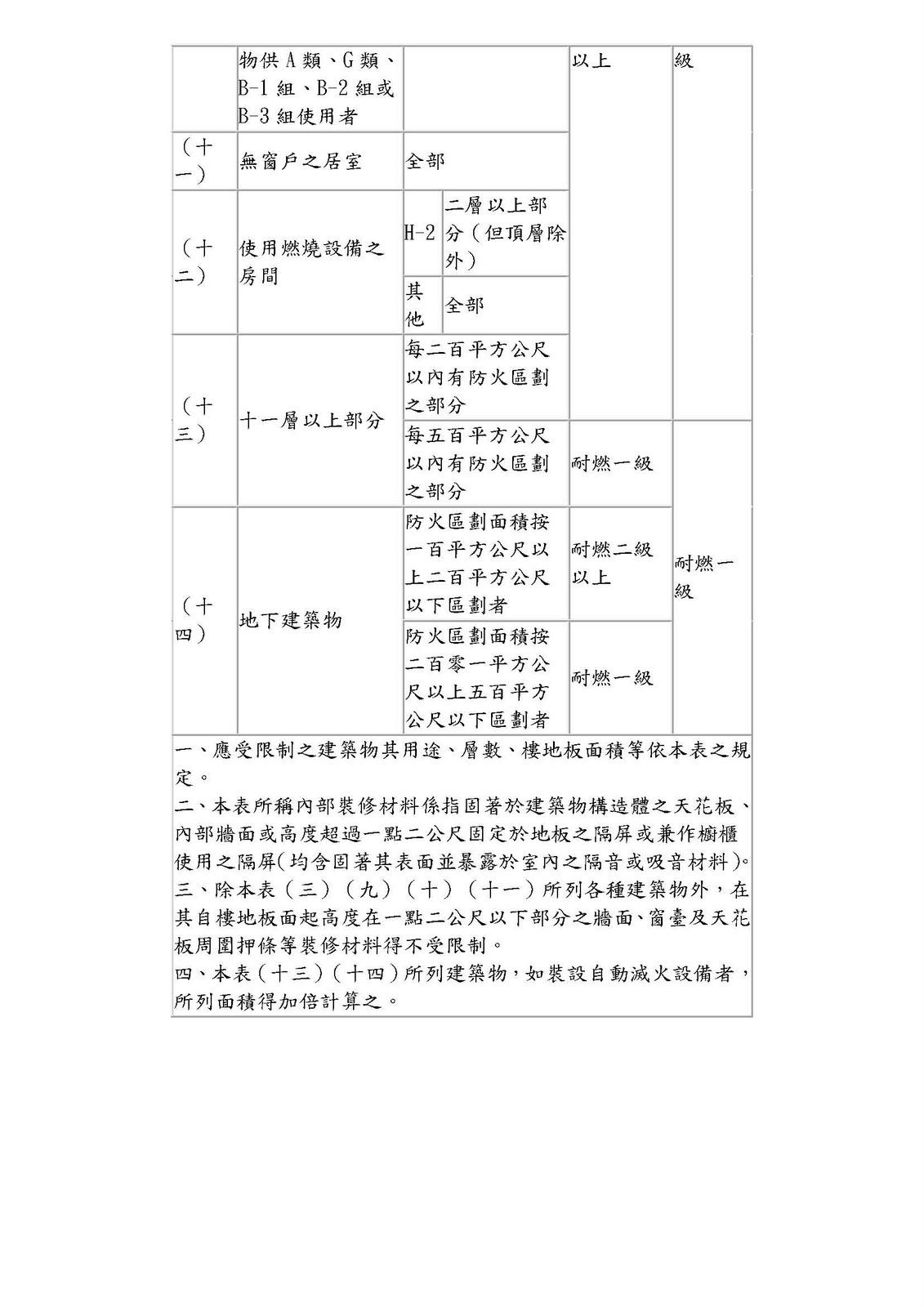 臺南市建築物公共安全檢查商業同業公會: 修正「建築技術規則」建築設計施工編部分條文及建築設備編部分條文