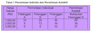 Tabel Permintaan Individu dan Permintaan Kolektif