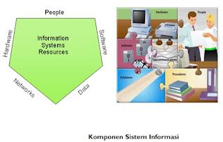 Pengertian Konsep Dasar Sistem dan Informasi