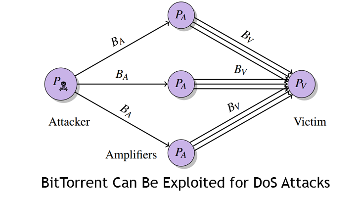 How to Exploit BitTorrent for Large-Scale DoS Attacks
