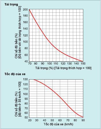 Ảnh hưởng của tải trọng và tốc độ đến độ mòn của lốp