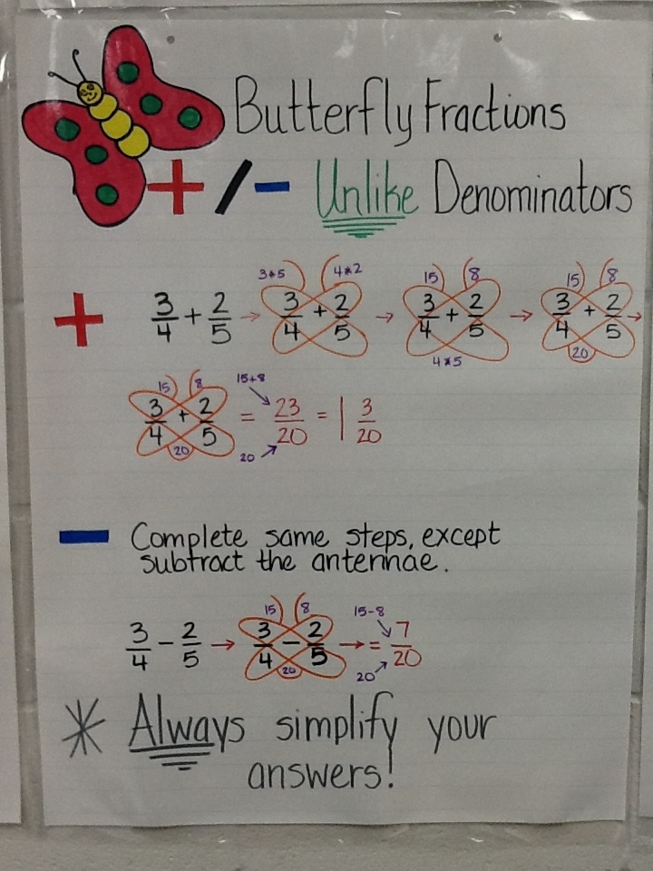 Mrs Math Geek 7th Grade Math Anchor Charts