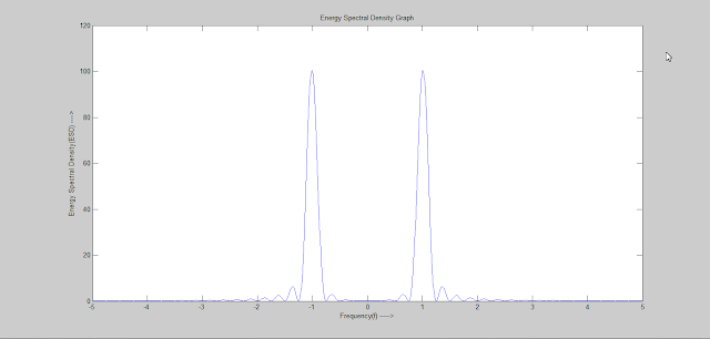 Energy Spectral Density graph