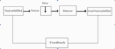Fig:The process of motivation in the individual