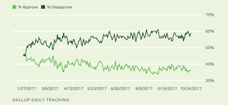 Gallup Daily: Trump Job Approval
