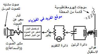 الاستقبال الإذاعي ـ جهاز الراديو، مكونات الراديو الداخلية ، تركيب جهاز الراديو، كيف يعمل الراديو، شرح دائرة الراديو ، موجات الراديو fm، دوائر الاستقبال الإذاعي، هوائي الاستقبال الإذاعية، فيزياء ثالث ثانوي ـ اليمن ، الوحدة الرابعة الأجهزة الإلكترونية