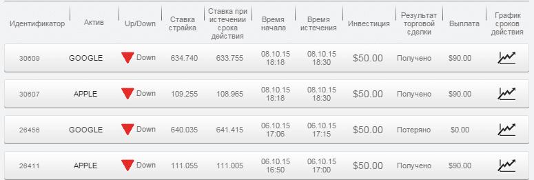 Отчет по бинарным опционам 05.10.15 - 11.10.15