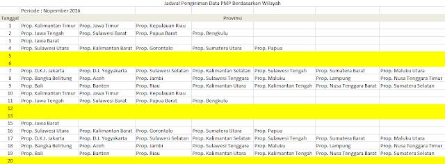 Batas Akhir Pengiriman PMP Per Wilayah Provinsi Lengkap