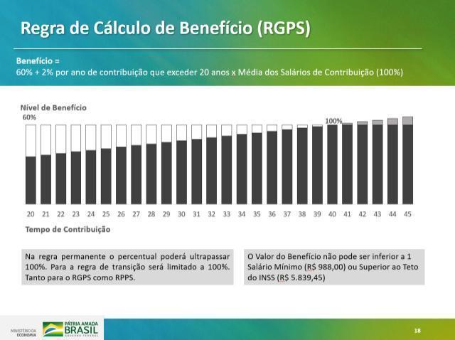 Veja como será a reforma da Previdência proposta por Bolsonaro