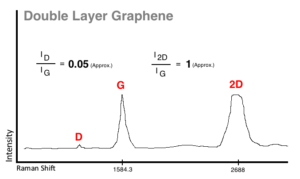 raman of double layer graphene