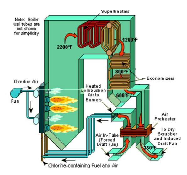 Power plant maintenance: Economiser and its types