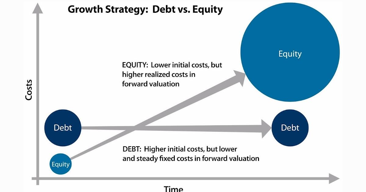 Debt versus equity financing paper 1