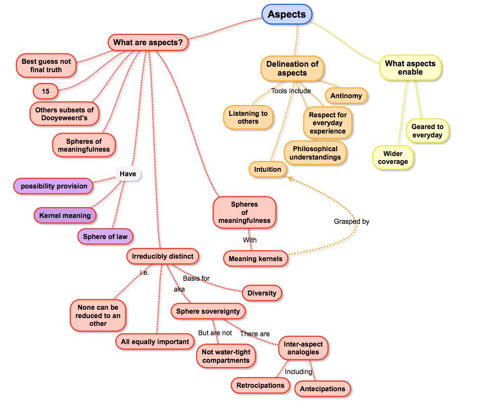 concept map of basden s description of dooyeweerd s philosophy aspects