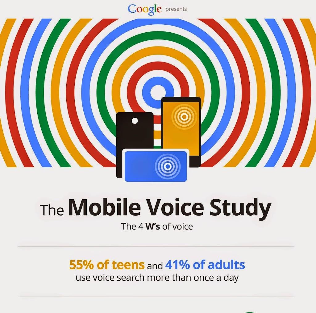 Google調查:55%美國青少年每天使用行動語音搜尋