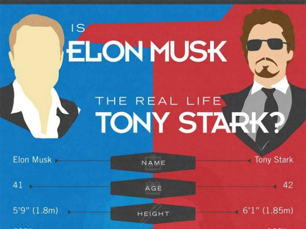 Elon Musk Tony Stark Featured 630x472  Elon Musk Resume