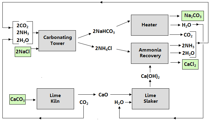 The HSC with AB: Chemistry: The Solvay Process