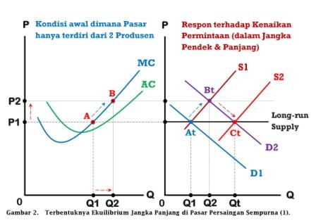 Terbentuknya Ekuilibrium Jangka Panjang di Pasar Persaingan Sempurna (1) - www.ajarekonomi.com