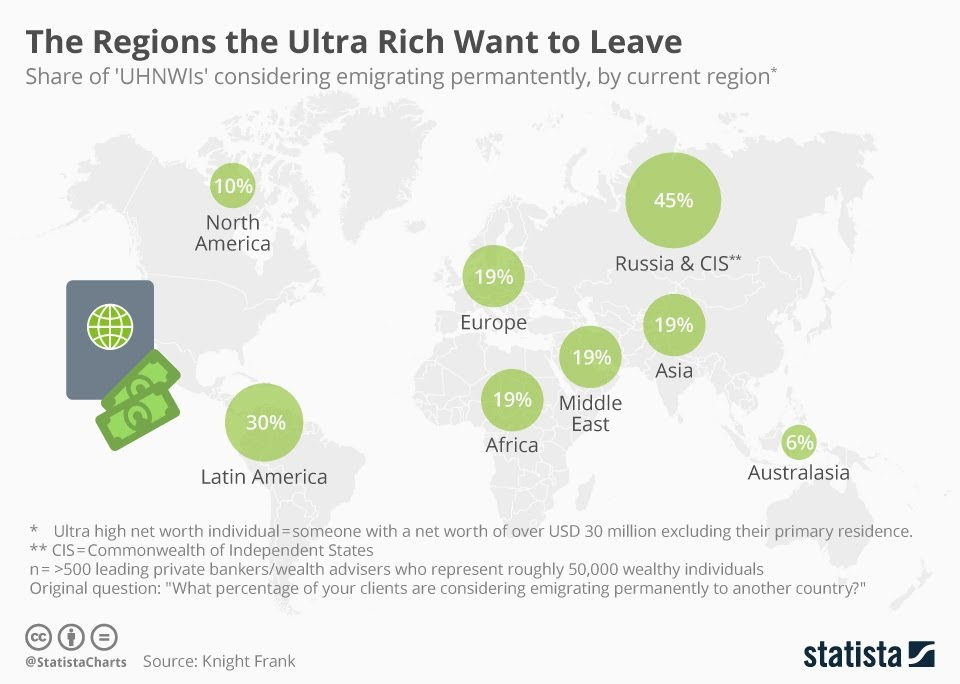 The Regions The Ultra Rich Want To Leave