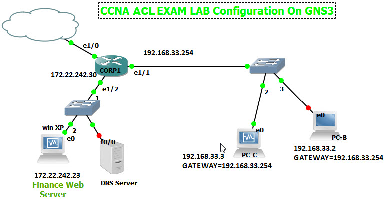 GNS3 Labs | CCNP | CCNA Labs: CCNA access list Exam Lab with GNS3