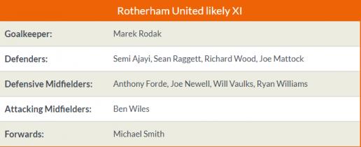 Tỉ lệ & kết quả Man City vs Rotherham (FA Cup - 6/1) Man%2BCity5