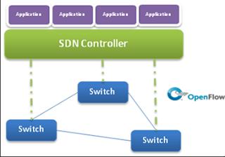 SDN Process