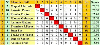 Clasificación por orden de puntuación del Torneo de Ajedrez de Almería 1947