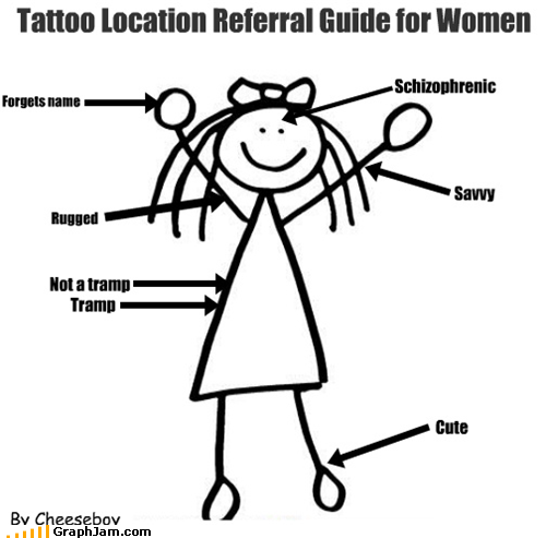 The Blog O' Cheese: Saturday Graph: Tattoo Location