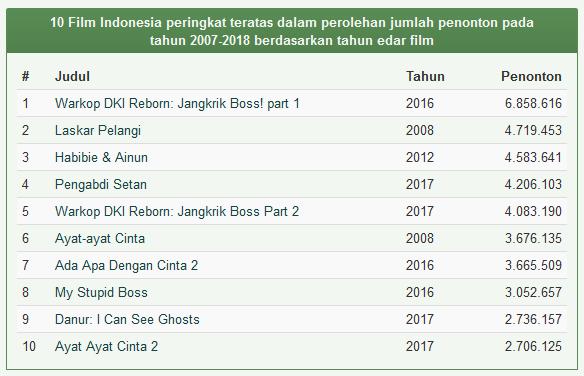 Daftar Film Indonesia Terlaris Sepanjang Masa