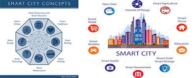 Siap-siap memasuki era Smart City, Indonesia dan 100 Kota Cerdas.
