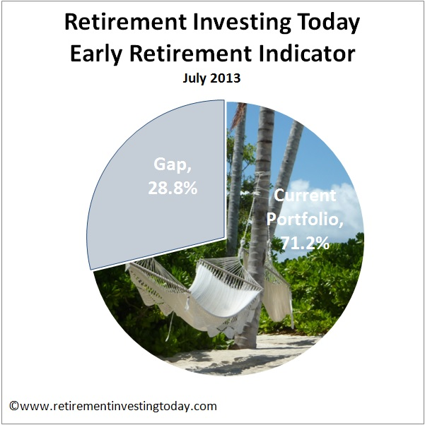 Early Retirement Indicator
