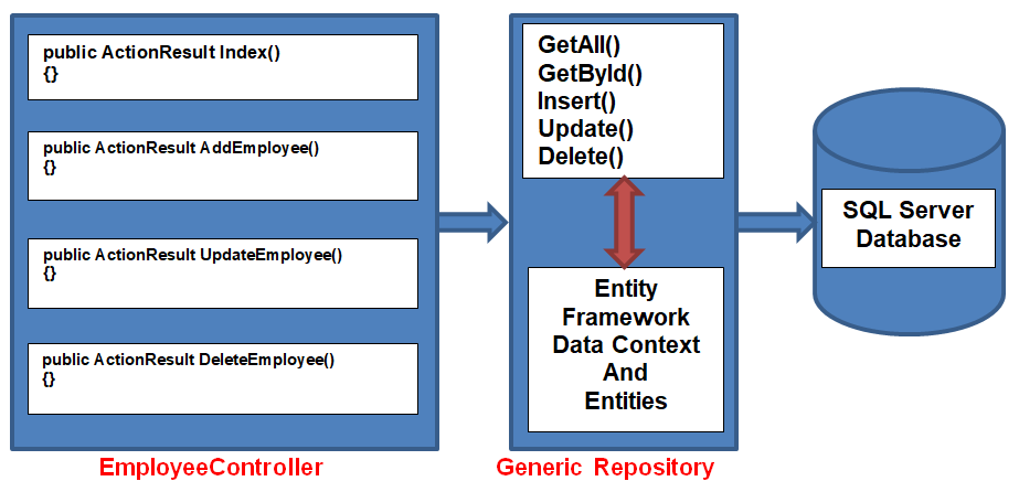 C Repository Pattern Amazing Code Trigger Code Generation Tools For Delectable C Repository Pattern