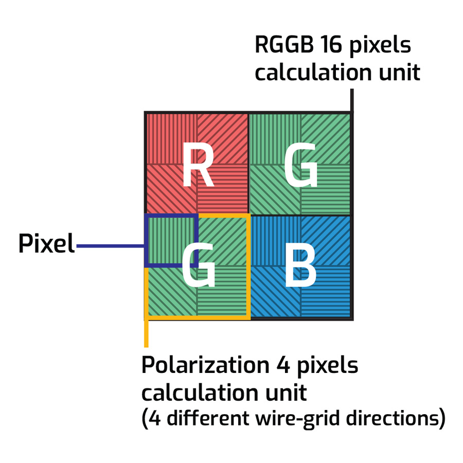 Image Sensors World June 2018 Voltage Color Sensor Comprises An Array Ofphotodiodes Behind Imx250 Sony Pregius Cmos With Polarizing Filters Added To The Pixel Has Four Different Directional 0 90
