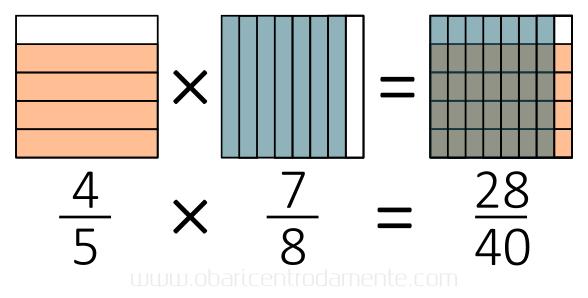 Como pensar geometricamente multiplicação de frações - quatro quintos vezes sete oitavos