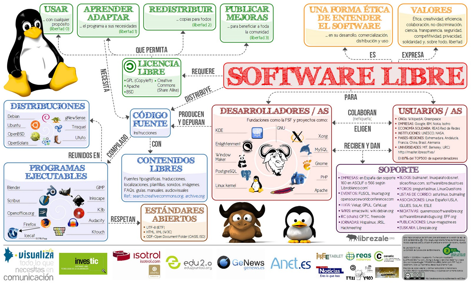 Software Libre Y Comercial Software Libre