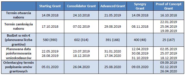 ERC: Harmonogram naboru wniosków 2018/2019