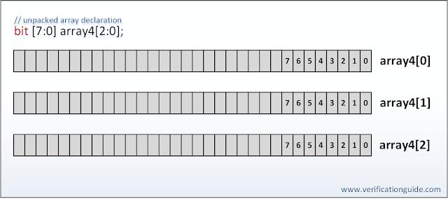SystemVerilog unpacked array